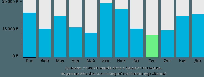Динамика стоимости авиабилетов в Кумамото по месяцам