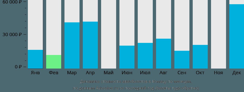 Динамика стоимости авиабилетов в Комацу по месяцам