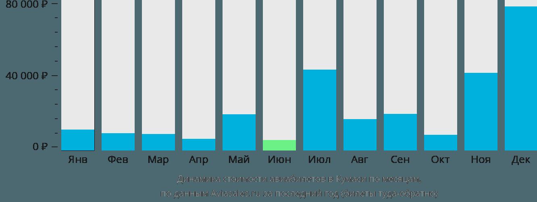 Динамика стоимости авиабилетов в Кумаси по месяцам