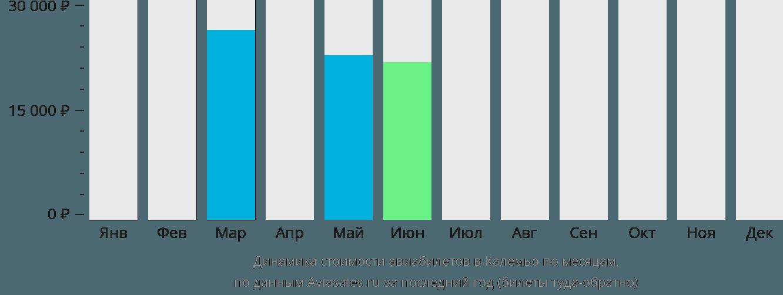 Динамика стоимости авиабилетов в Калемьо по месяцам