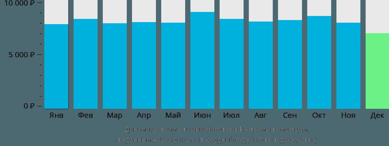 Динамика стоимости авиабилетов в Кострому по месяцам