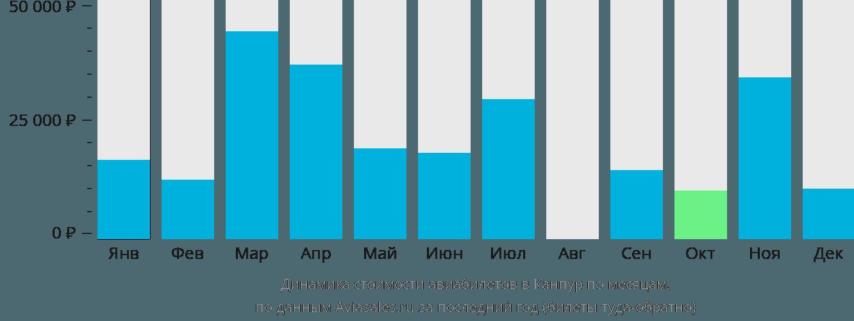 Динамика стоимости авиабилетов в Канпур по месяцам
