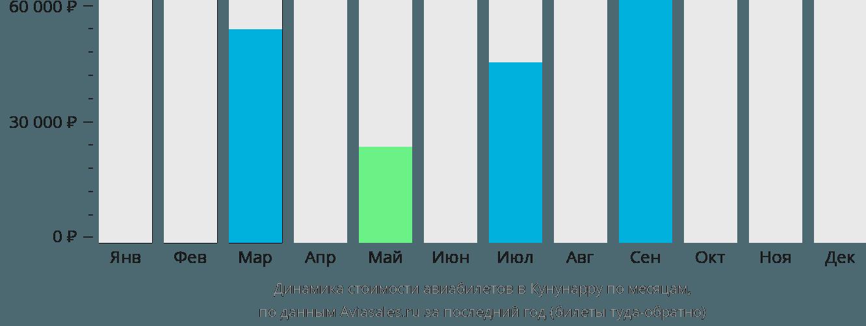 Динамика стоимости авиабилетов в Кунунарру по месяцам