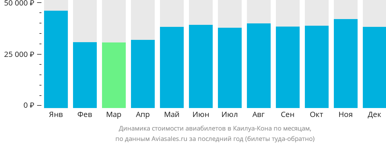 Динамика стоимости авиабилетов в Каилуа-Кона по месяцам