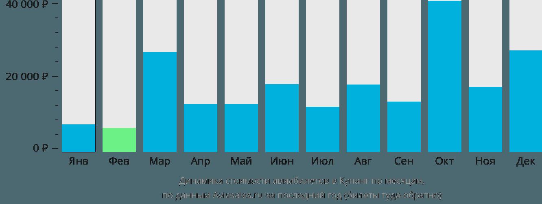 Динамика стоимости авиабилетов в Купанг по месяцам