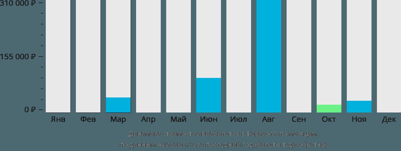Динамика стоимости авиабилетов в Керкуолл по месяцам