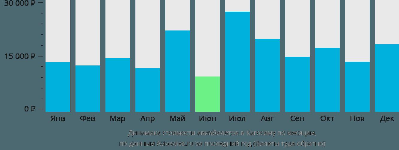 Динамика стоимости авиабилетов в Кагосиму по месяцам