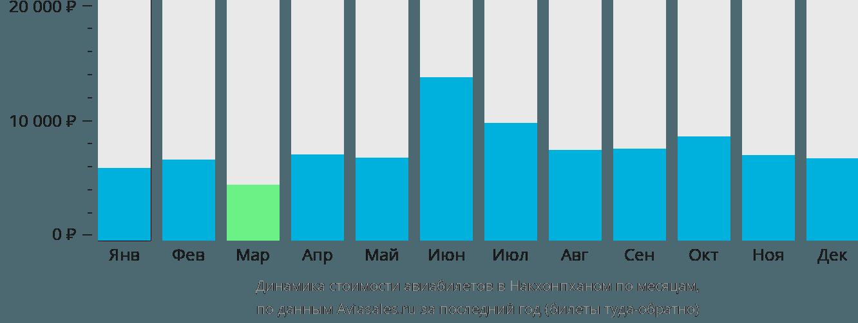 Динамика стоимости авиабилетов в Накхонпханом по месяцам