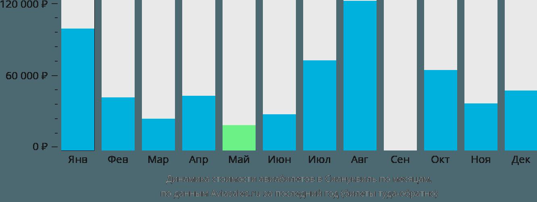 Динамика стоимости авиабилетов в Сиануквиль по месяцам