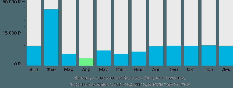 Динамика стоимости авиабилетов в Кокшетау по месяцам