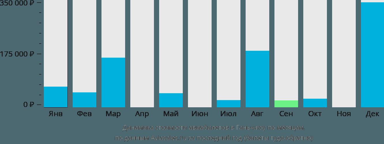 Динамика стоимости авиабилетов в Ганьчжоу по месяцам
