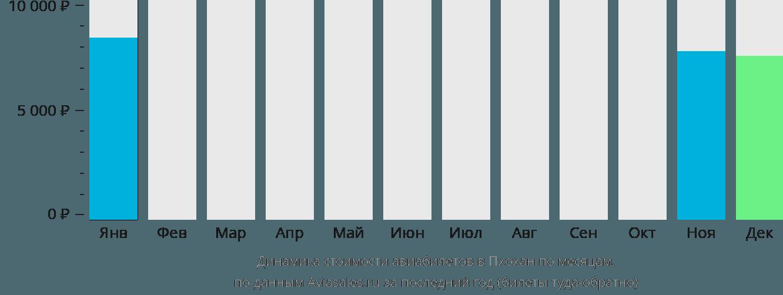 Динамика стоимости авиабилетов в Пхохан по месяцам