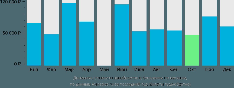 Динамика стоимости авиабилетов в Кепервеем по месяцам