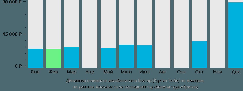 Динамика стоимости авиабилетов в Курган-Тюбе по месяцам