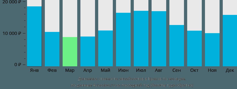 Динамика стоимости авиабилетов в Краков по месяцам