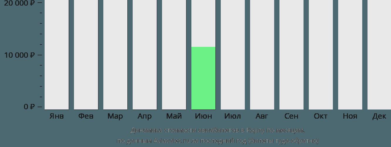 Динамика стоимости авиабилетов в Корлу по месяцам