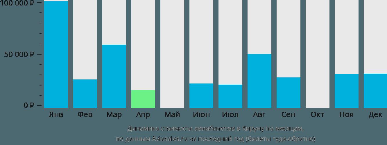 Динамика стоимости авиабилетов в Кируну по месяцам