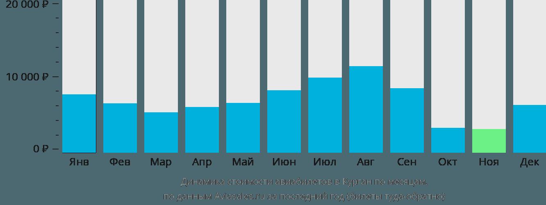 Динамика стоимости авиабилетов в Курган по месяцам