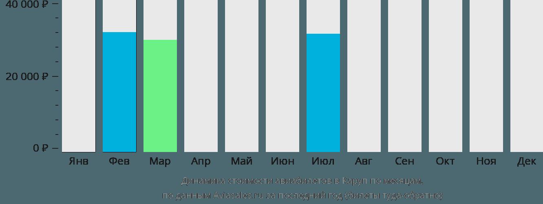 Динамика стоимости авиабилетов в Каруп по месяцам
