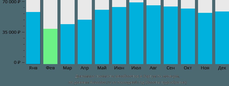 Динамика стоимости авиабилетов в Хартум по месяцам