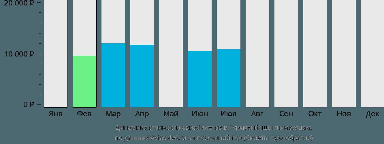 Динамика стоимости авиабилетов в Туркменбашы по месяцам