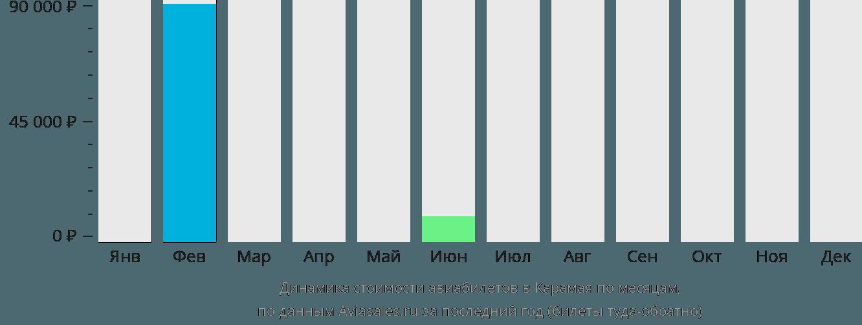 Динамика стоимости авиабилетов в Карамая по месяцам