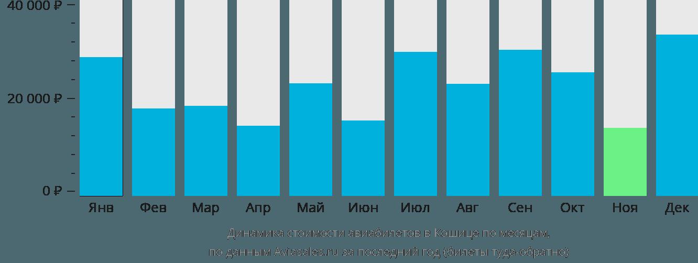 Динамика стоимости авиабилетов в Кошице по месяцам
