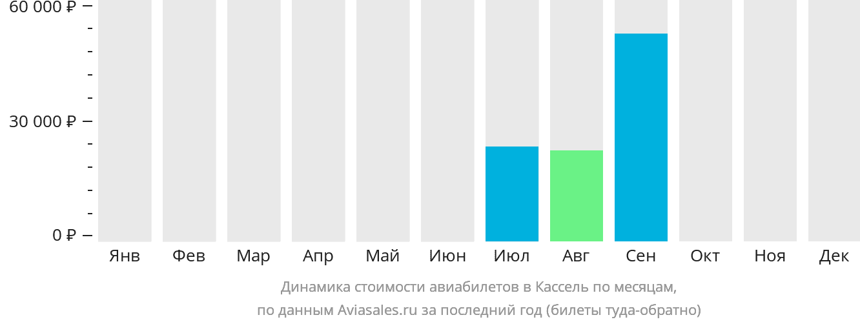 Динамика стоимости авиабилетов в Кассела по месяцам