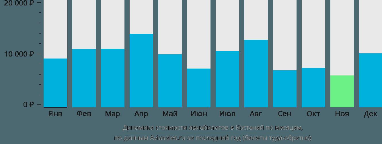 Динамика стоимости авиабилетов в Костанай по месяцам