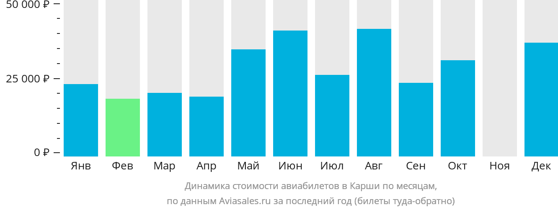 Динамика стоимости авиабилетов в Карши по месяцам