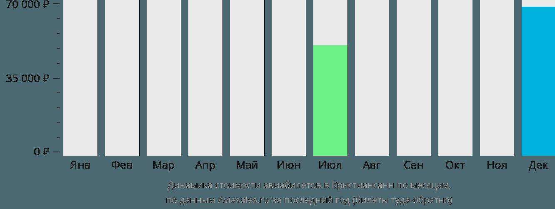 Динамика стоимости авиабилетов в Кристиансанн по месяцам