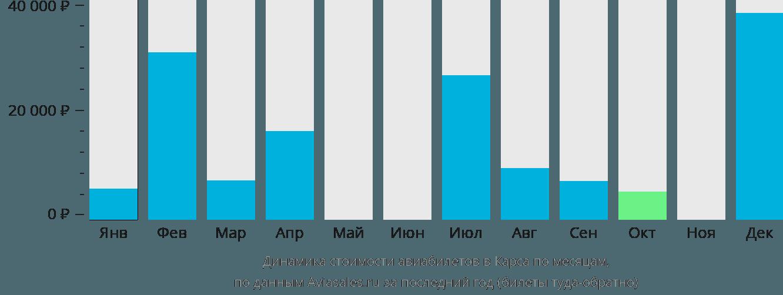 Динамика стоимости авиабилетов в Карса по месяцам