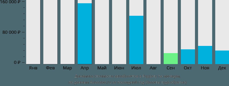 Динамика стоимости авиабилетов в Каррату по месяцам