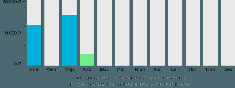 Динамика стоимости авиабилетов в Кетапанг по месяцам