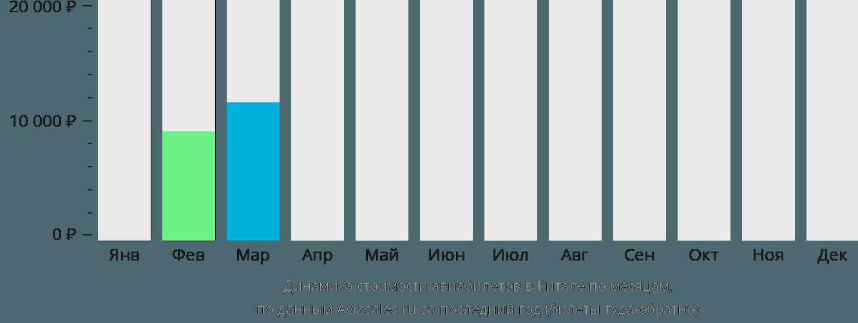 Динамика стоимости авиабилетов в Китале по месяцам