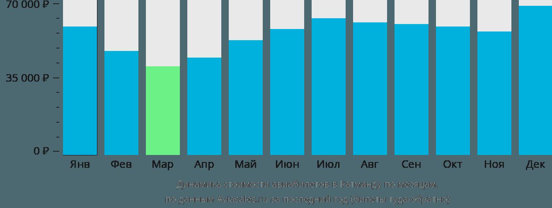 Динамика стоимости авиабилетов в Катманду по месяцам
