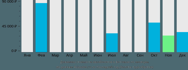 Динамика стоимости авиабилетов Кетчикан по месяцам