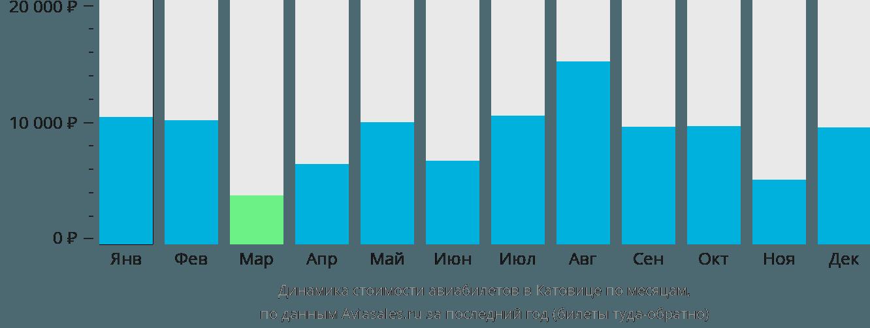Динамика стоимости авиабилетов в Катовице по месяцам