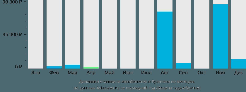 Динамика стоимости авиабилетов в Куантана по месяцам