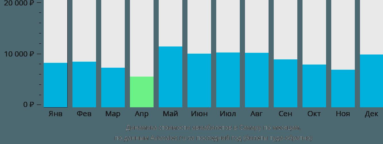 Динамика стоимости авиабилетов в Самару по месяцам