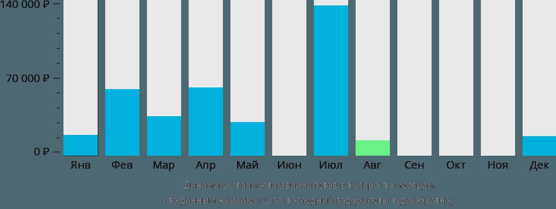 Динамика стоимости авиабилетов в Кусиро по месяцам