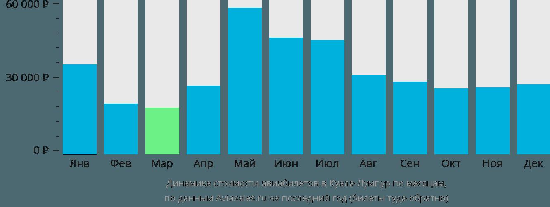 Динамика стоимости авиабилетов в Куала-Лумпур по месяцам