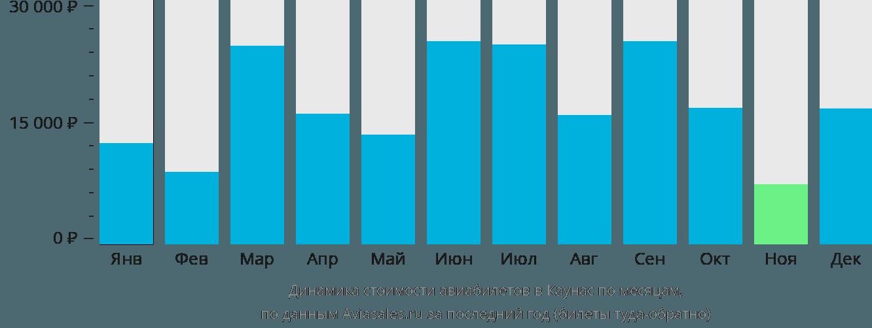 Динамика стоимости авиабилетов в Каунас по месяцам
