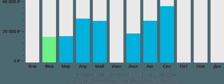 Динамика стоимости авиабилетов в Куопио по месяцам
