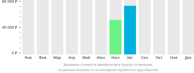 Динамика стоимости авиабилетов в Кулусук по месяцам