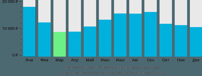Динамика стоимости авиабилетов в Кутаиси по месяцам