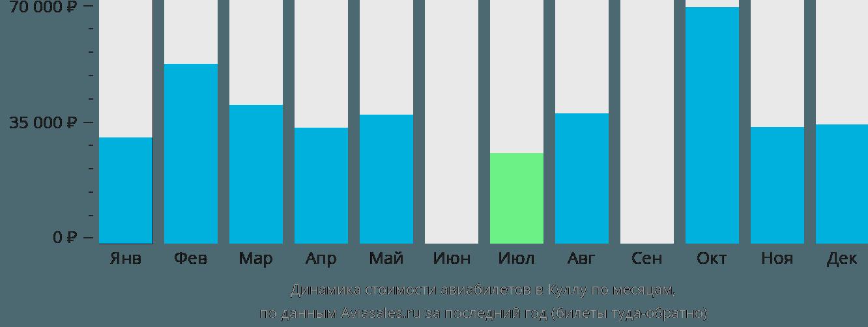 Динамика стоимости авиабилетов в Куллу по месяцам