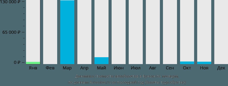 Динамика стоимости авиабилетов в Кунсан по месяцам