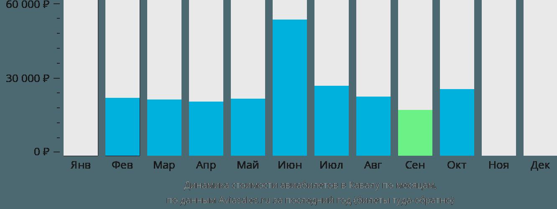 Динамика стоимости авиабилетов в Кавалу по месяцам