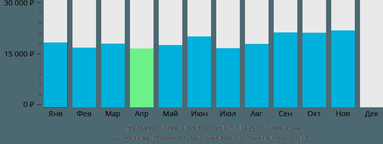 Динамика стоимости авиабилетов в Гянджу по месяцам